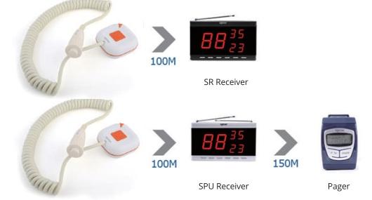 Mô hình hoạt động của chuông gọi y tá WS-100 không dây